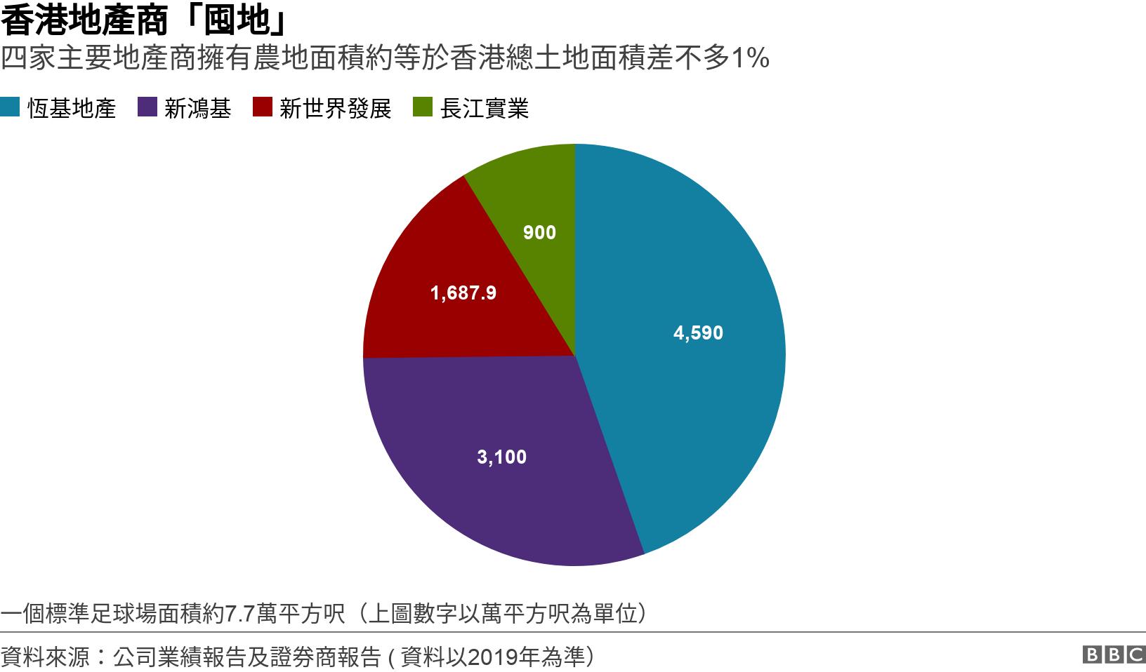 香港地產商「囤地」. 四家主要地產商擁有農地面積約等於香港總土地面積差不多1% . 四家主要地產商擁有農地面積約等於香港總土地面積差不多1%  一個標準足球場面積約7.7萬平方呎(上圖數字以萬平方呎為單位).