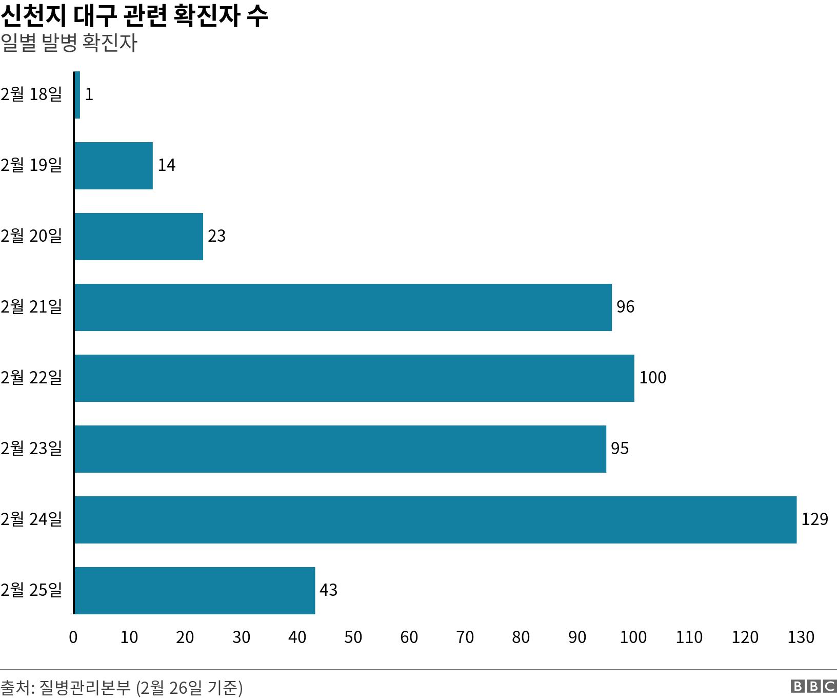 신천지 대구 관련 확진자 수. 일별 발병 확진자. Number of new confirmed cases per day related to the religious sect.  .