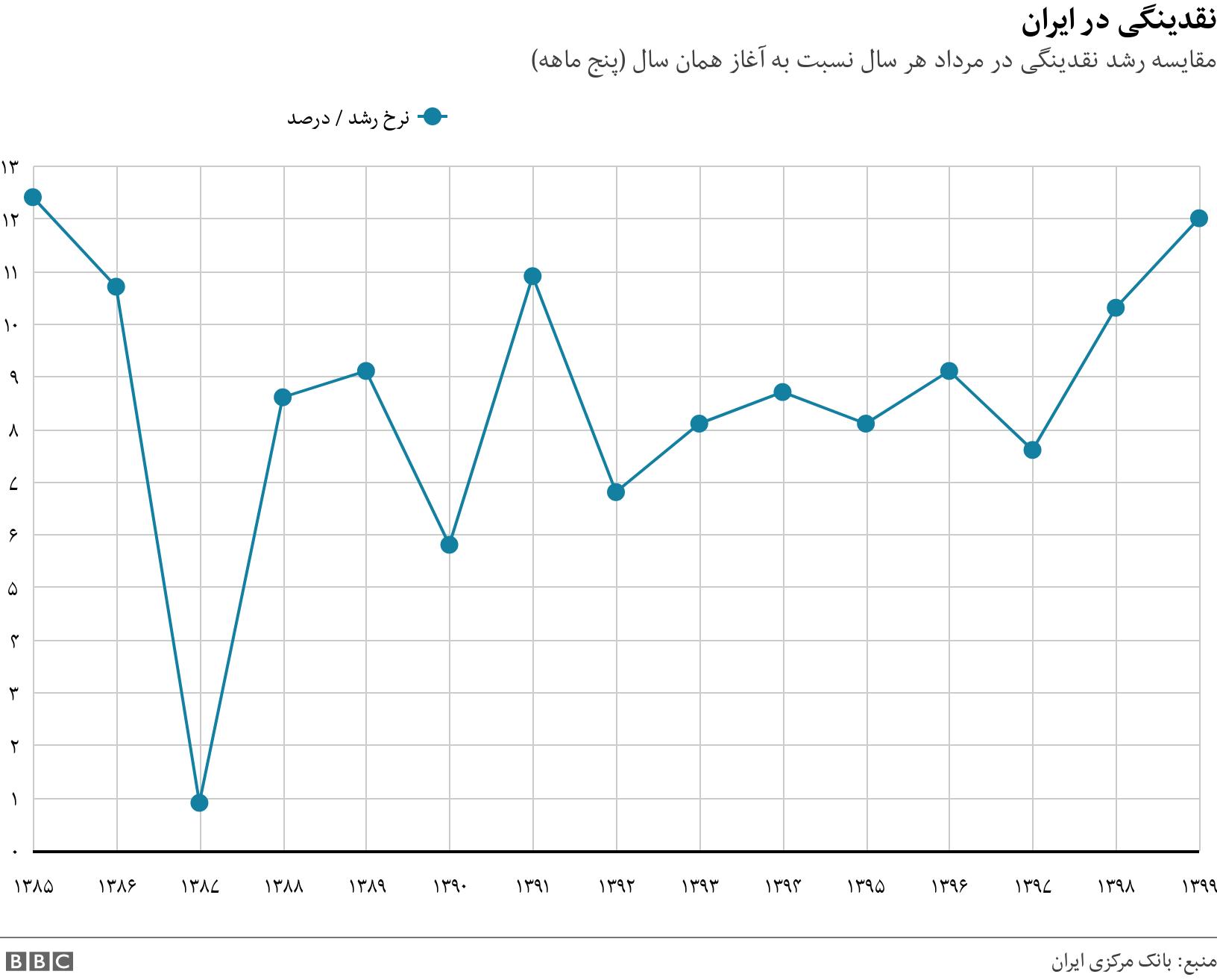 نقدینگی در ایران. مقایسه رشد نقدینگی در مرداد هر سال نسبت به آغاز همان سال (پنج ماهه).  .