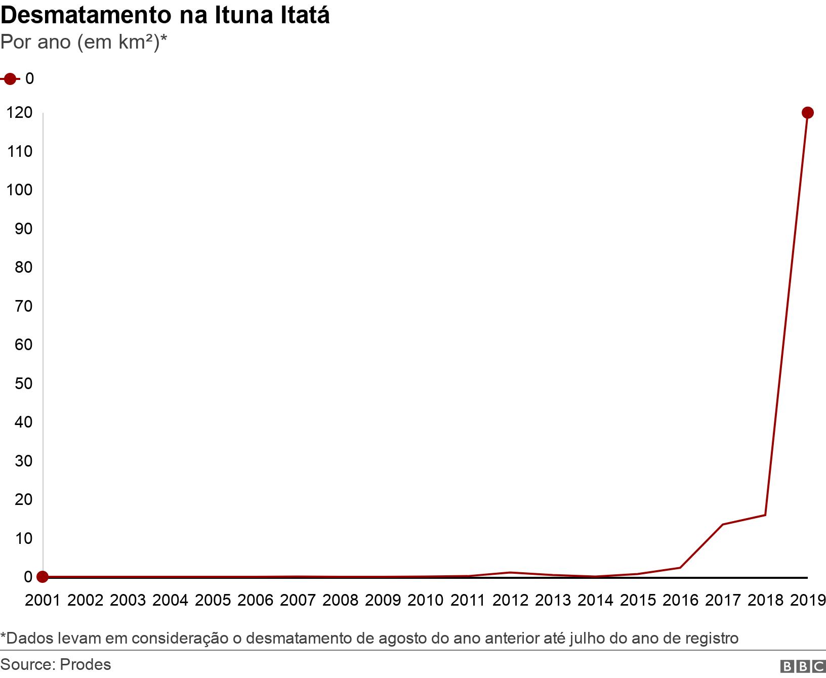 Desmatamento na Ituna Itatá . Por ano (em km²)*. *Dados levam em consideração o desmatamento de agosto do ano anterior até julho do ano de registro.