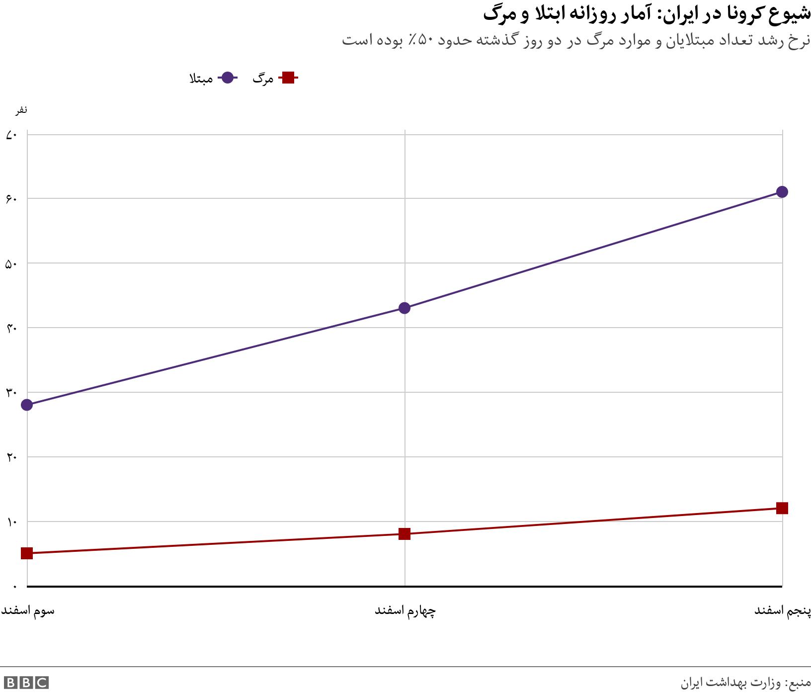 شیوع کرونا در ایران: آمار روزانه ابتلا و مرگ. نرخ رشد تعداد مبتلایان و موارد مرگ در دو روز گذشته حدود ۵۰٪ بوده است.  .