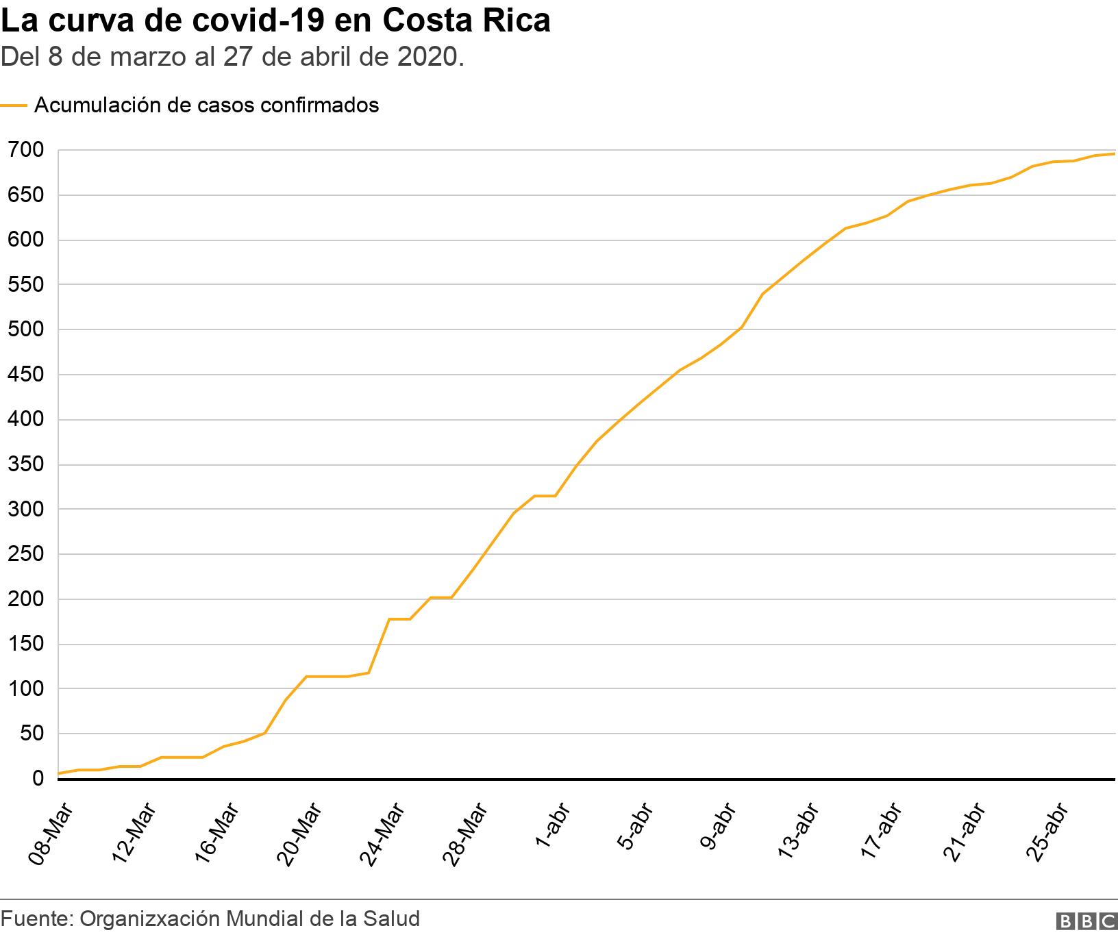 La curva de covid-19 en Costa Rica. Del 8 de marzo al 27 de abril de 2020..  .