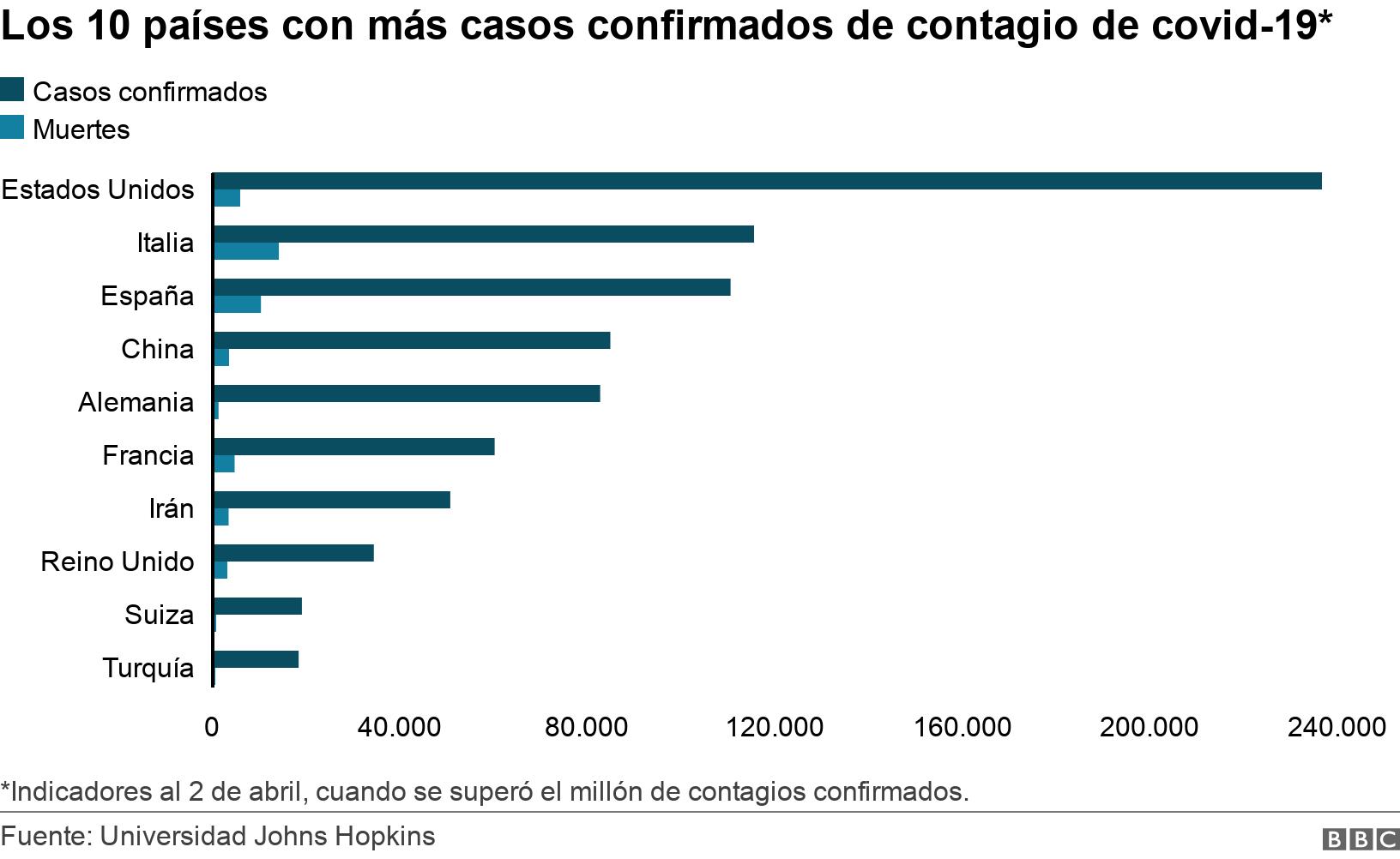 Los 10 países con más casos confirmados de contagio de covid-19*. .  *Indicadores al 2 de abril, cuando se superó el millón de contagios confirmados..