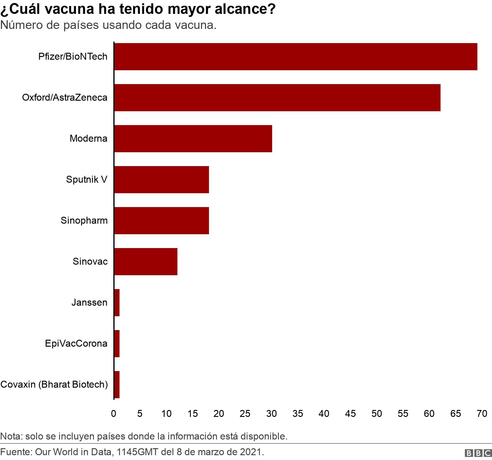 ¿Cuál vacuna ha tenido mayor alcance?. Número de países usando cada vacuna..  Nota: solo se incluyen países donde la información está disponible..