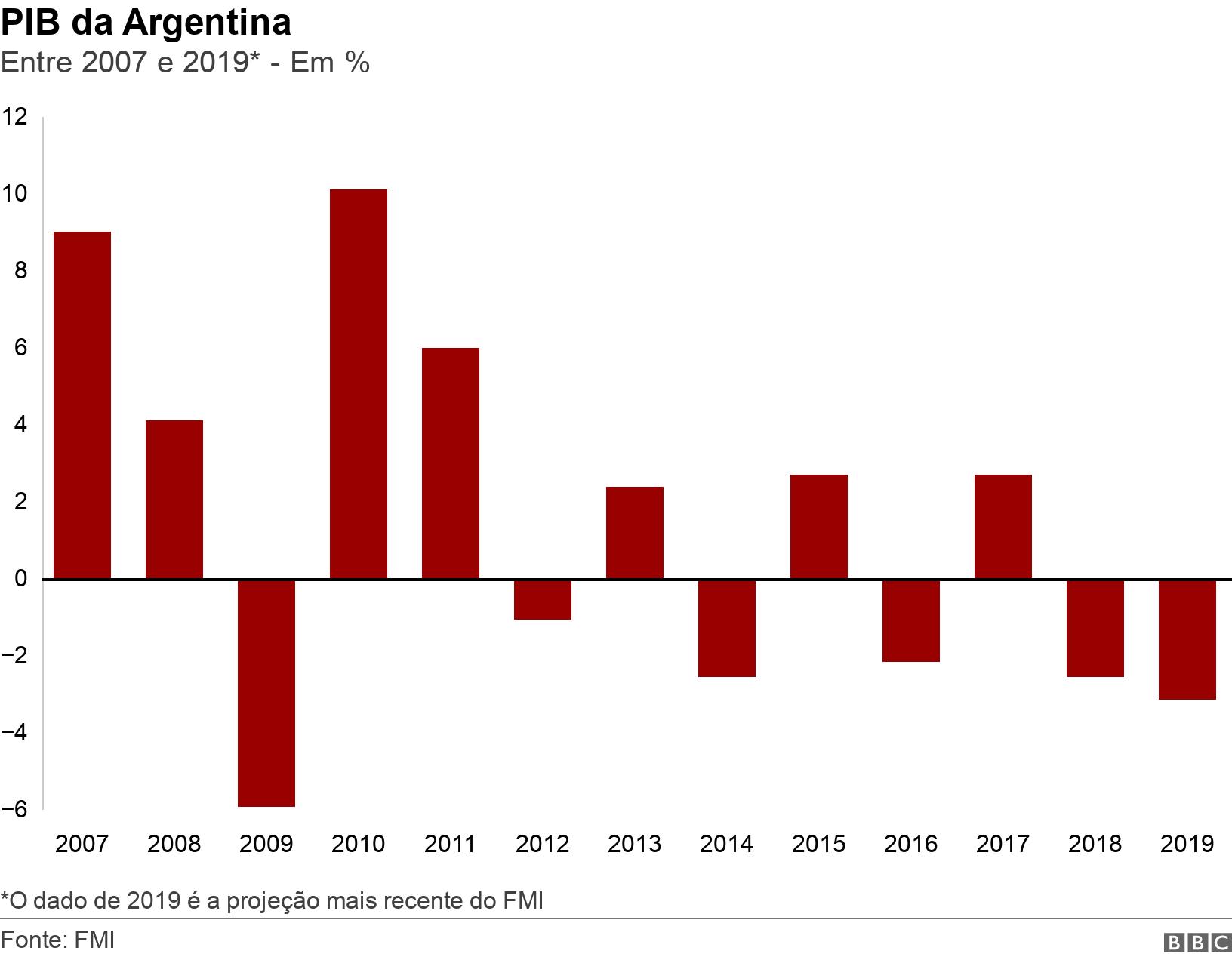 PIB da Argentina. Entre 2007 e 2019* - Em %.  *O dado de 2019 é a projeção mais recente do FMI.