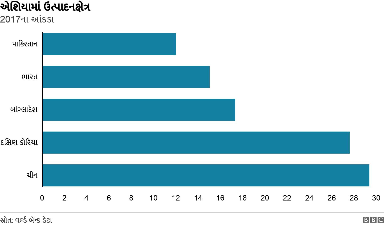 એશિયામાં ઉત્પાદનક્ષેત્ર. 2017ના આંકડા.  .