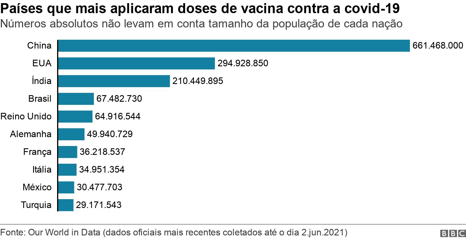 Países que mais aplicaram doses de vacina contra a covid-19. Números absolutos não levam em conta tamanho da população de cada nação.  .