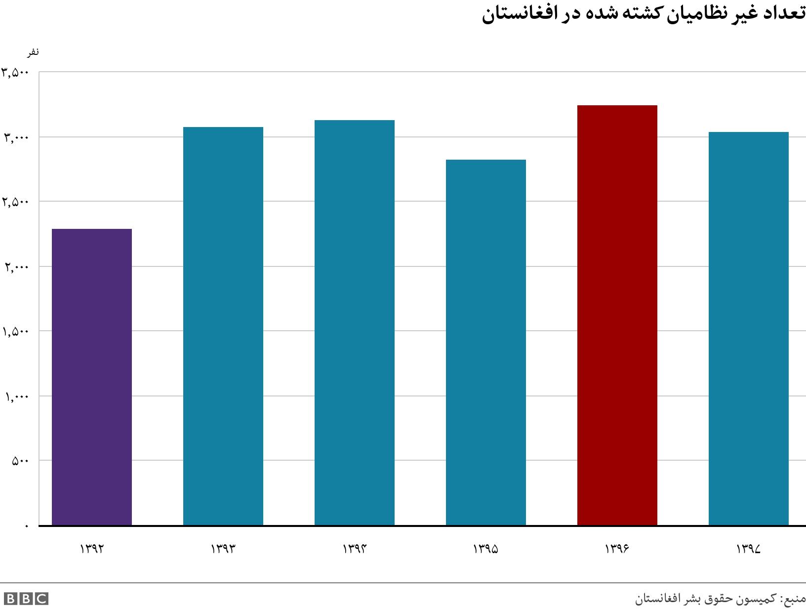 تعداد غیر نظامیان کشته شده در افغانستان. .  .