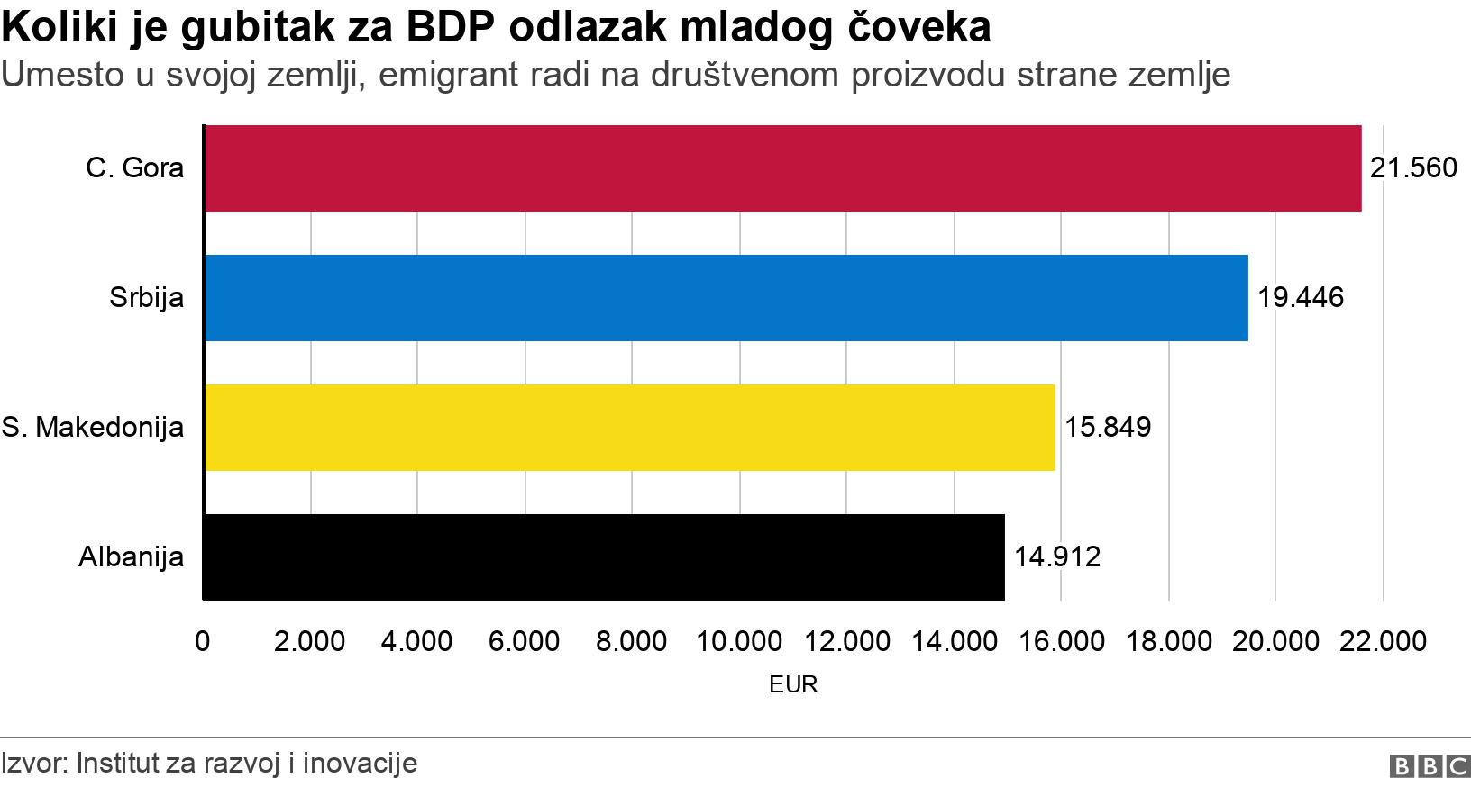 Koliki je gubitak za BDP odlazak mladog čoveka. Umesto u svojoj zemlji, emigrant radi na društvenom proizvodu strane zemlje.  .