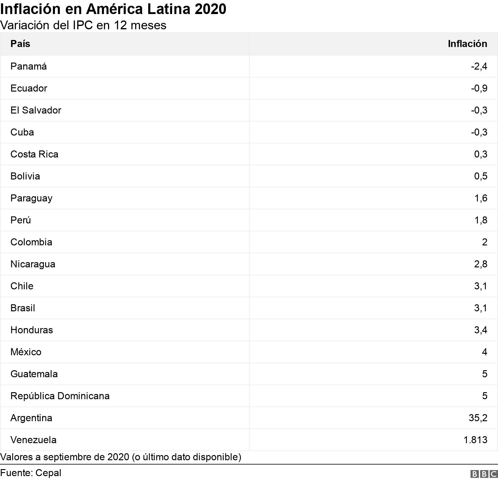 Inflación en América Latina 2020. Variación del IPC en 12 meses.  Valores a septiembre de 2020 (o último dato disponible).