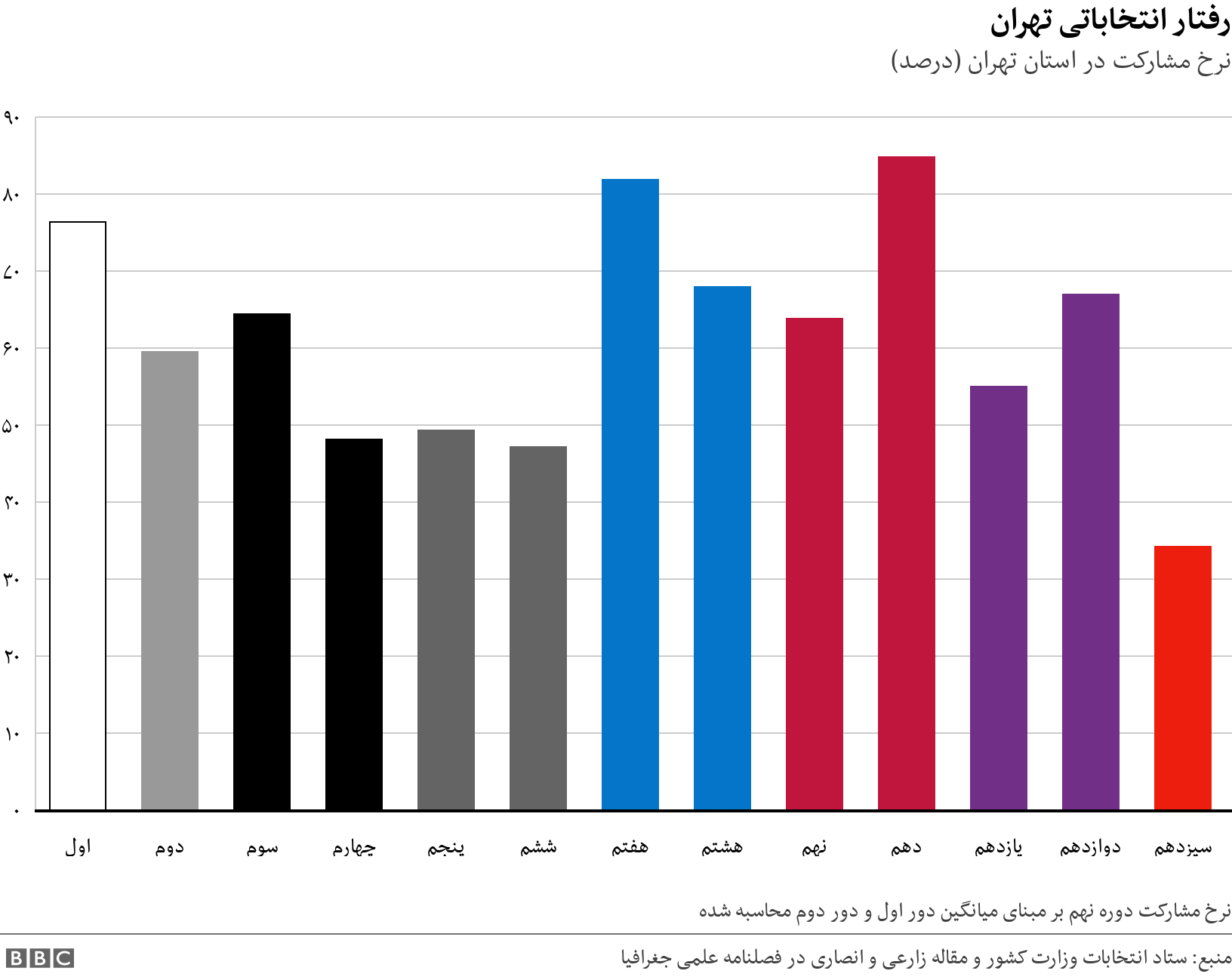 رفتار انتخاباتی تهران. نرخ مشارکت در استان تهران (درصد). نرخ مشارکت دوره نهم بر مبنای میانگین دور اول و دور دوم محاسبه شده.
