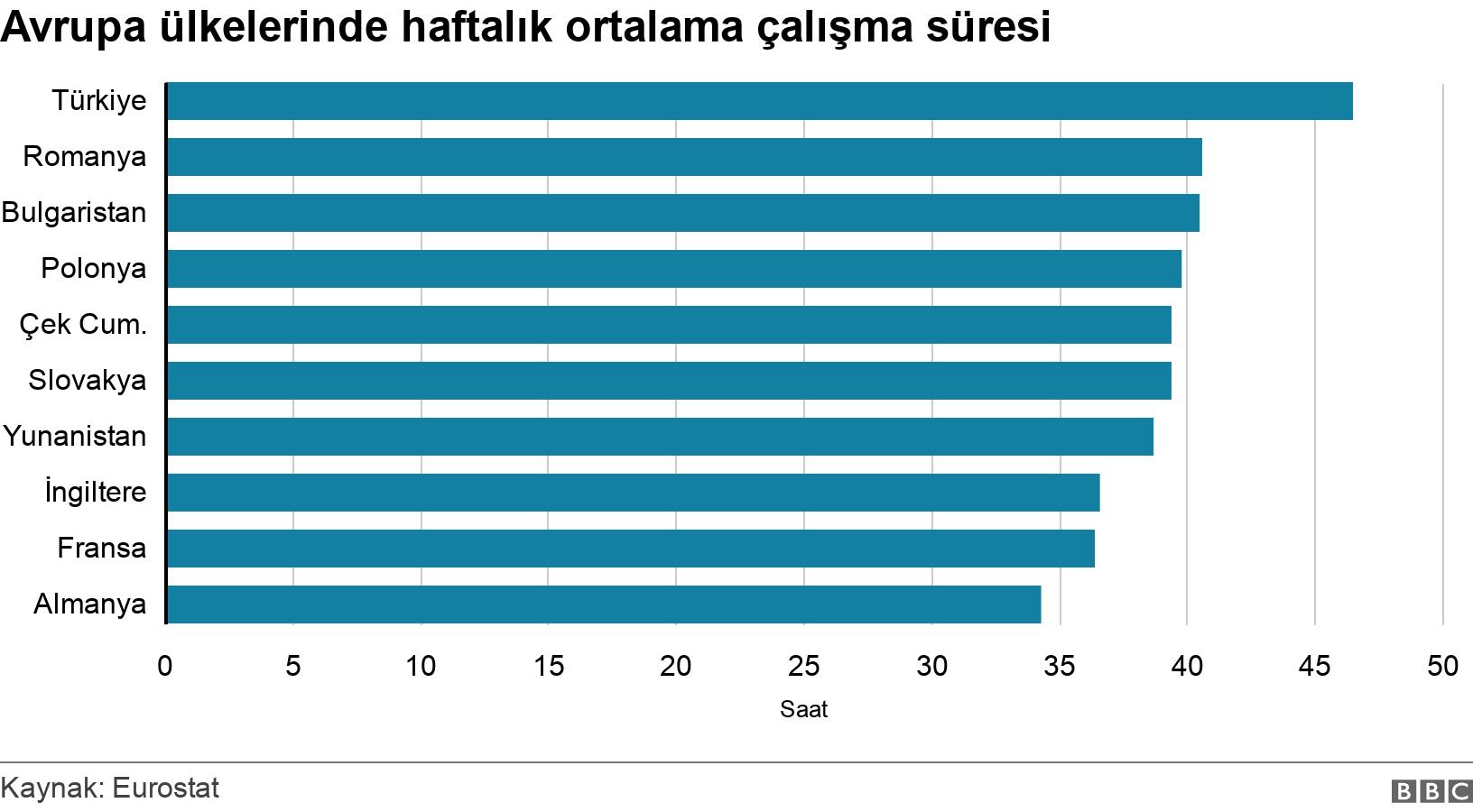 Avrupa ülkelerinde haftalık ortalama çalışma süresi. .  .