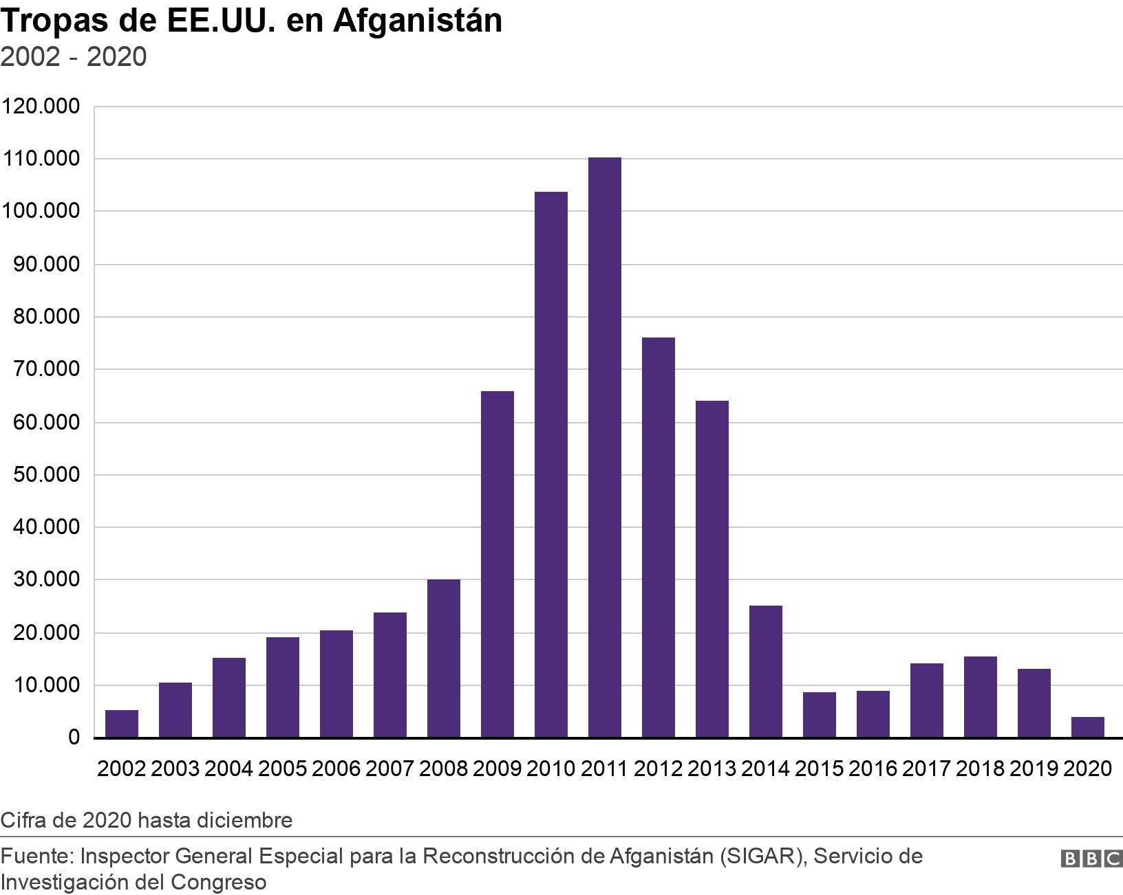 Tropas de EE.UU. en Afganistán. 2002 - 2020. Chart showing US troop levels in Afghanistan from 2002 to 2019 Cifra de 2020 hasta diciembre.