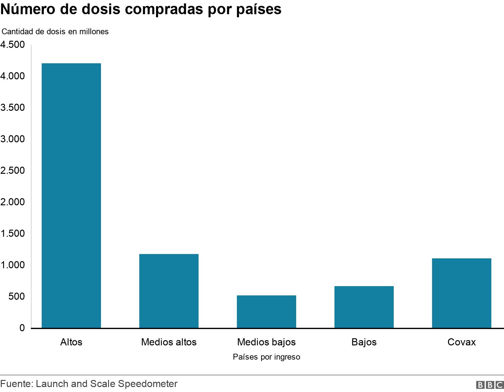 Número de dosis compradas por países. .  .