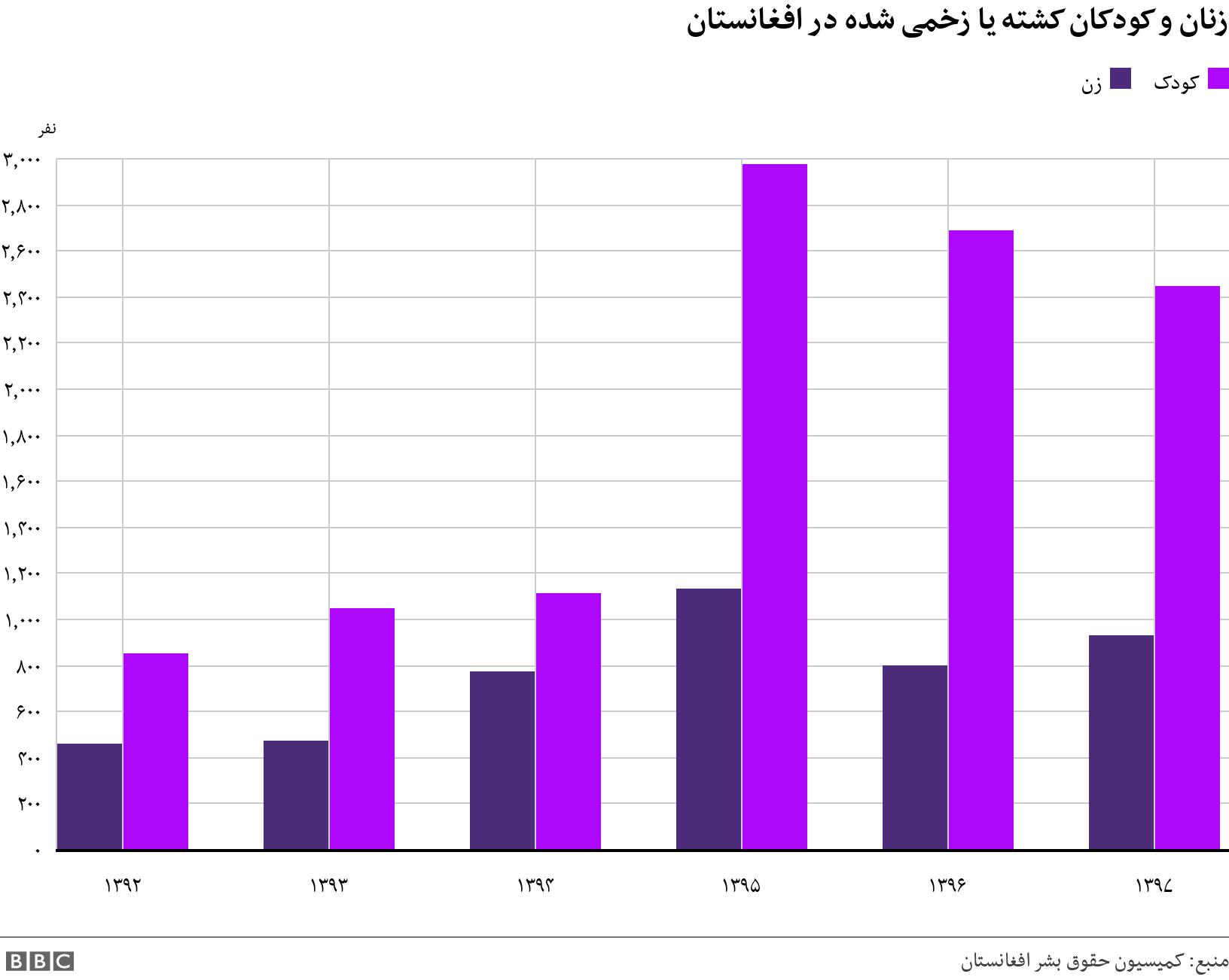 زنان و کودکان کشته یا زخمی شده در افغانستان. .  .