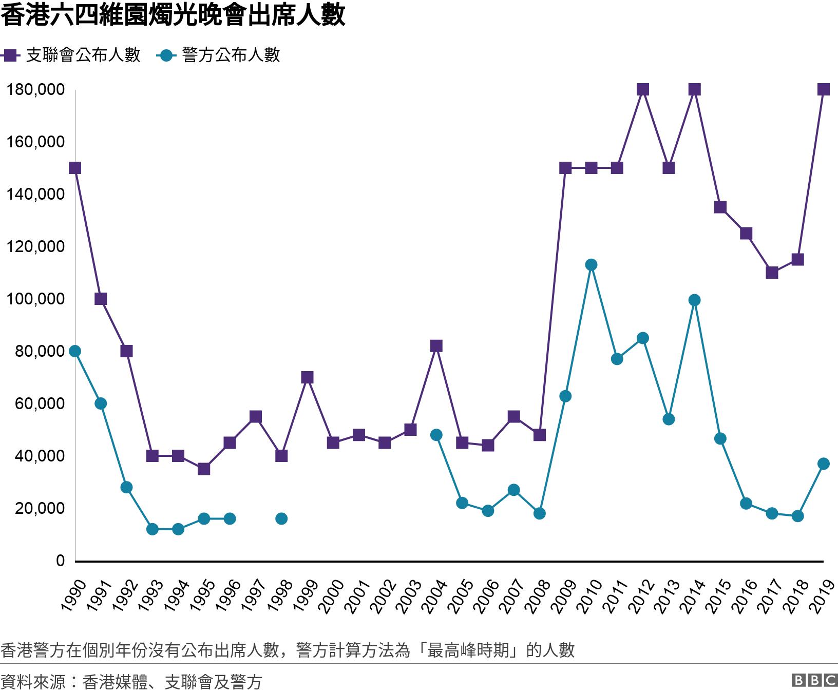 香港六四維園燭光晚會出席人數. .  香港警方在個別年份沒有公布出席人數,警方計算方法為「最高峰時期」的人數.