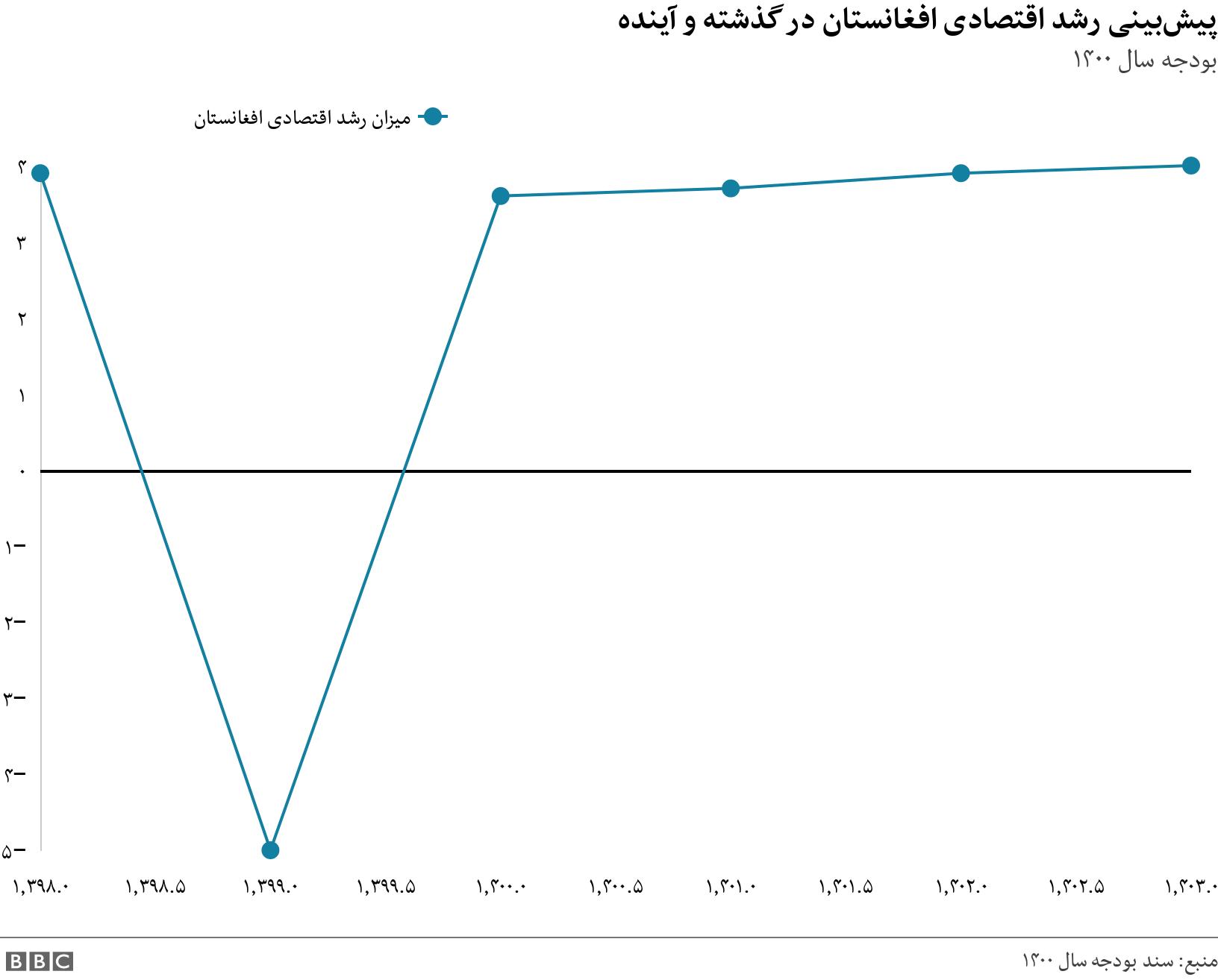 پیشبینی رشد اقتصادی افغانستان در گذشته و آینده . بودجه سال ۱۴۰۰. .