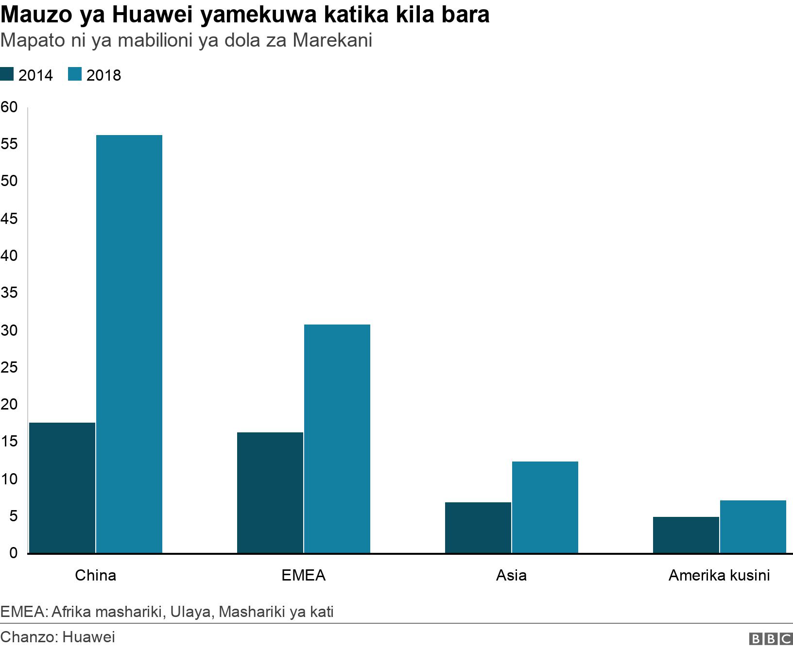 Mauzo ya Huawei yamekuwa katika kila bara . Mapato ni ya mabilioni ya dola za Marekani.  EMEA: Afrika mashariki, Ulaya, Mashariki ya kati .