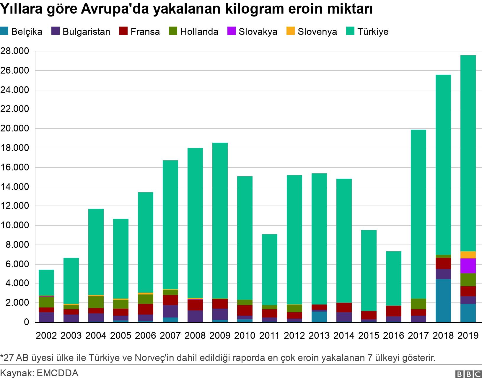Yıllara göre Avrupa'da yakalanan kilogram eroin miktarı. .  *27 AB üyesi ülke ile Türkiye ve Norveç'in dahil edildiği raporda en çok eroin yakalanan 7 ülkeyi gösterir..