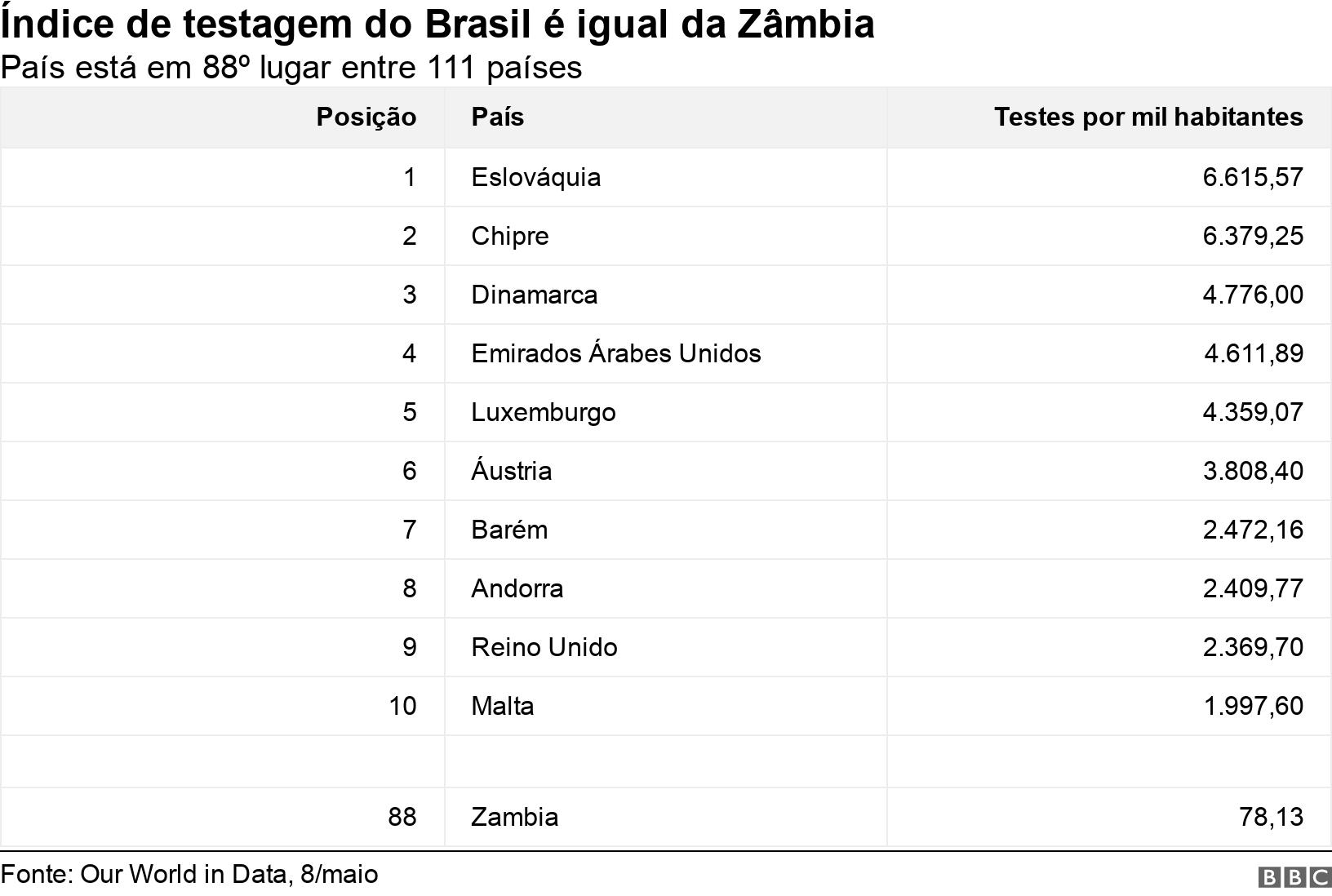 Índice de testagem do Brasil é igual da Zâmbia. País está em 88º lugar entre 111 países.  .