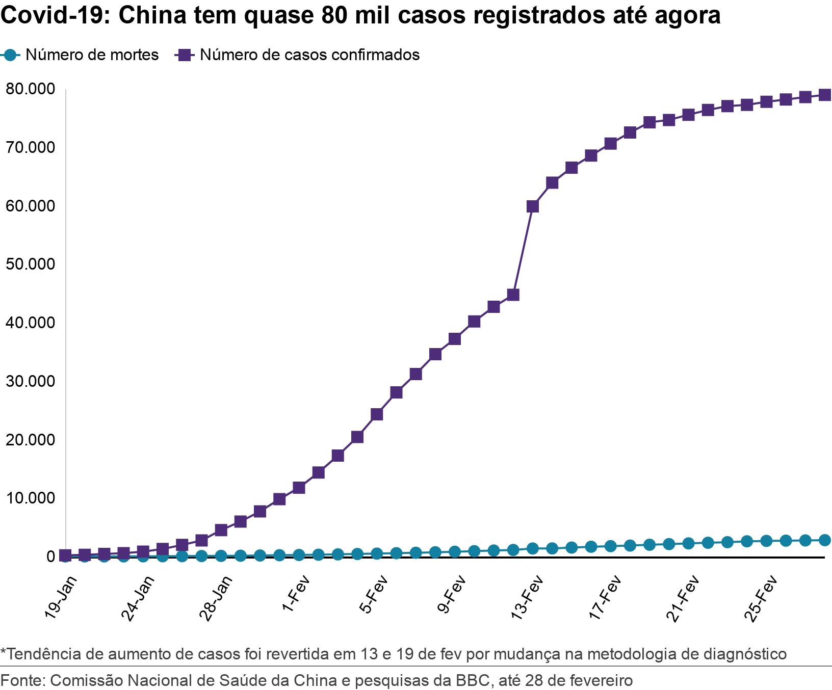 Covid-19: China tem quase 80 mil casos registrados até agora. .  *Tendência de aumento de casos foi revertida em 13 e 19 de fev  por mudança na metodologia de diagnóstico.