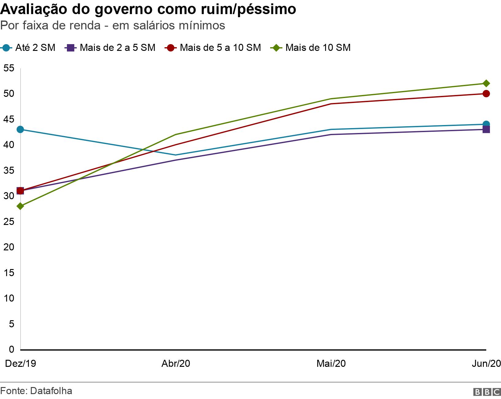 Avaliação do governo como ruim/péssimo. Por faixa de renda - em salários mínimos.  .