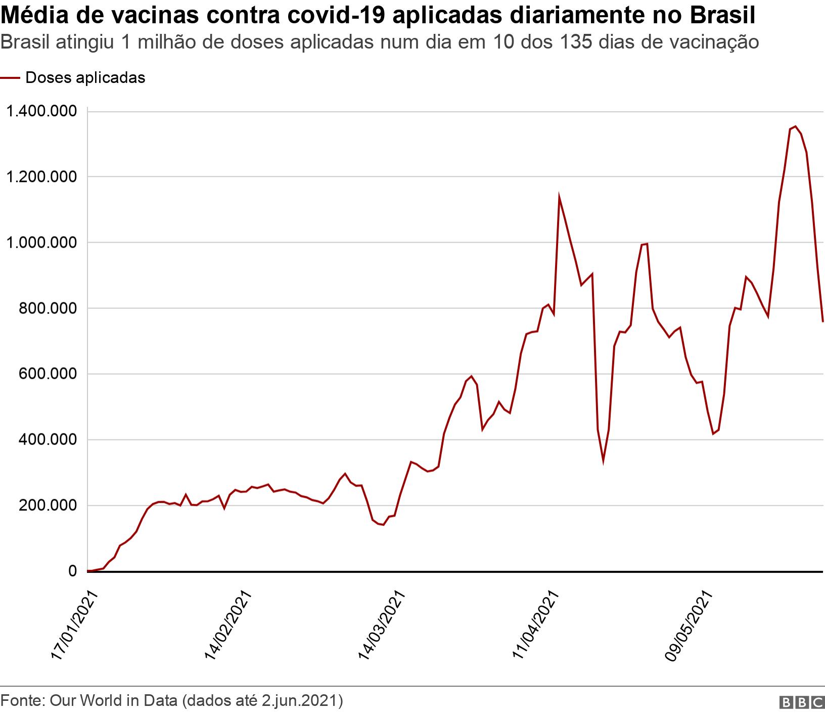 Média de vacinas contra covid-19 aplicadas diariamente no Brasil. .  .