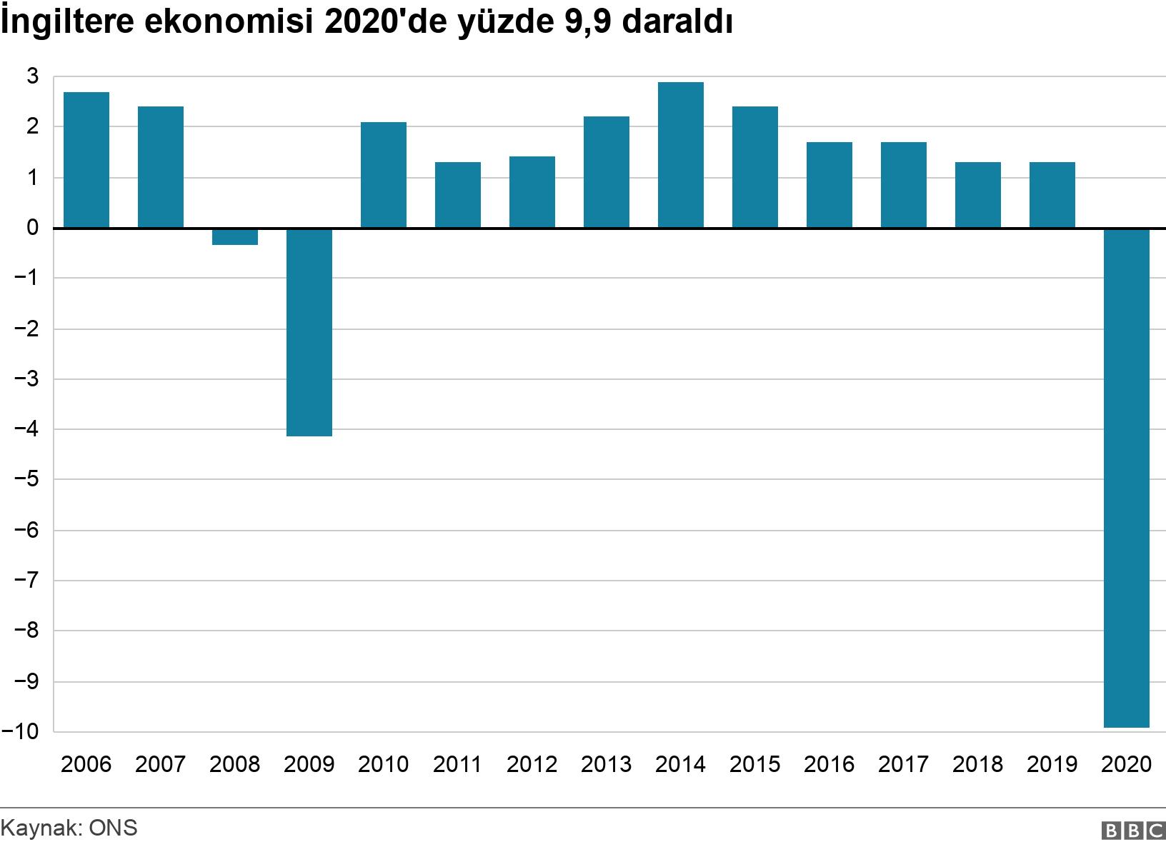İngiltere ekonomisi 2020'de yüzde 9,9 daraldı. .  .