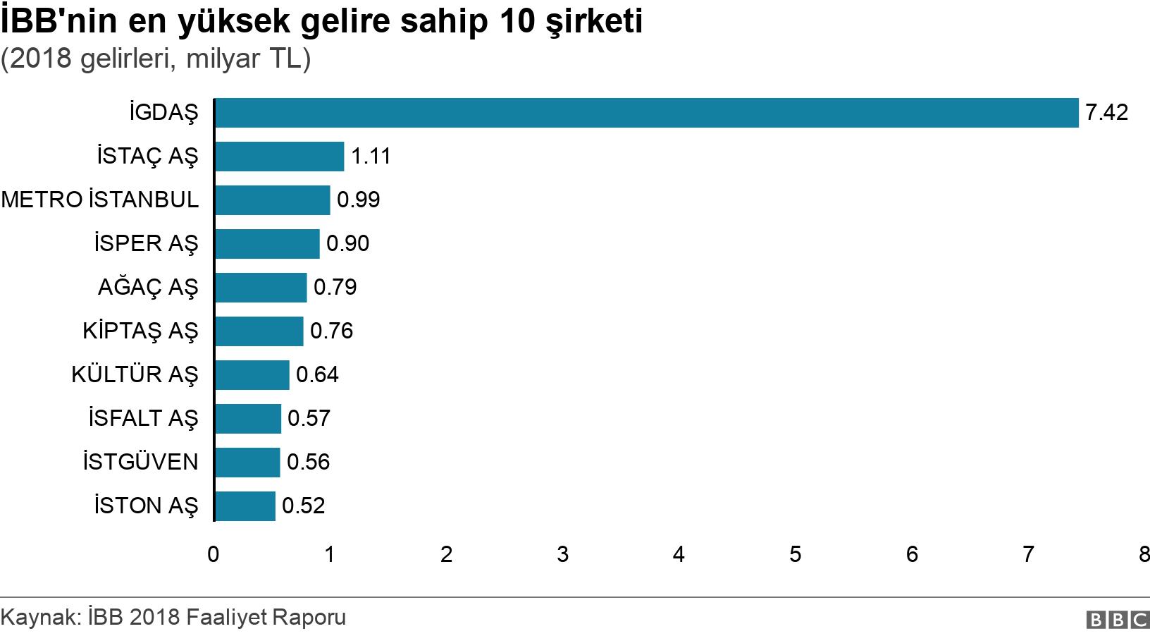 İBB'nin en yüksek gelire sahip 10 şirketi. (2018 gelirleri, milyar TL).  .