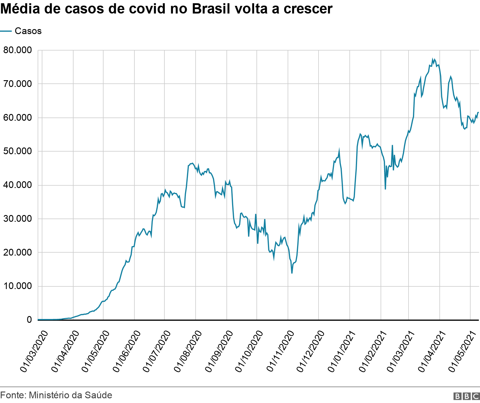 Média de casos de covid no Brasil volta a crescer. .  .