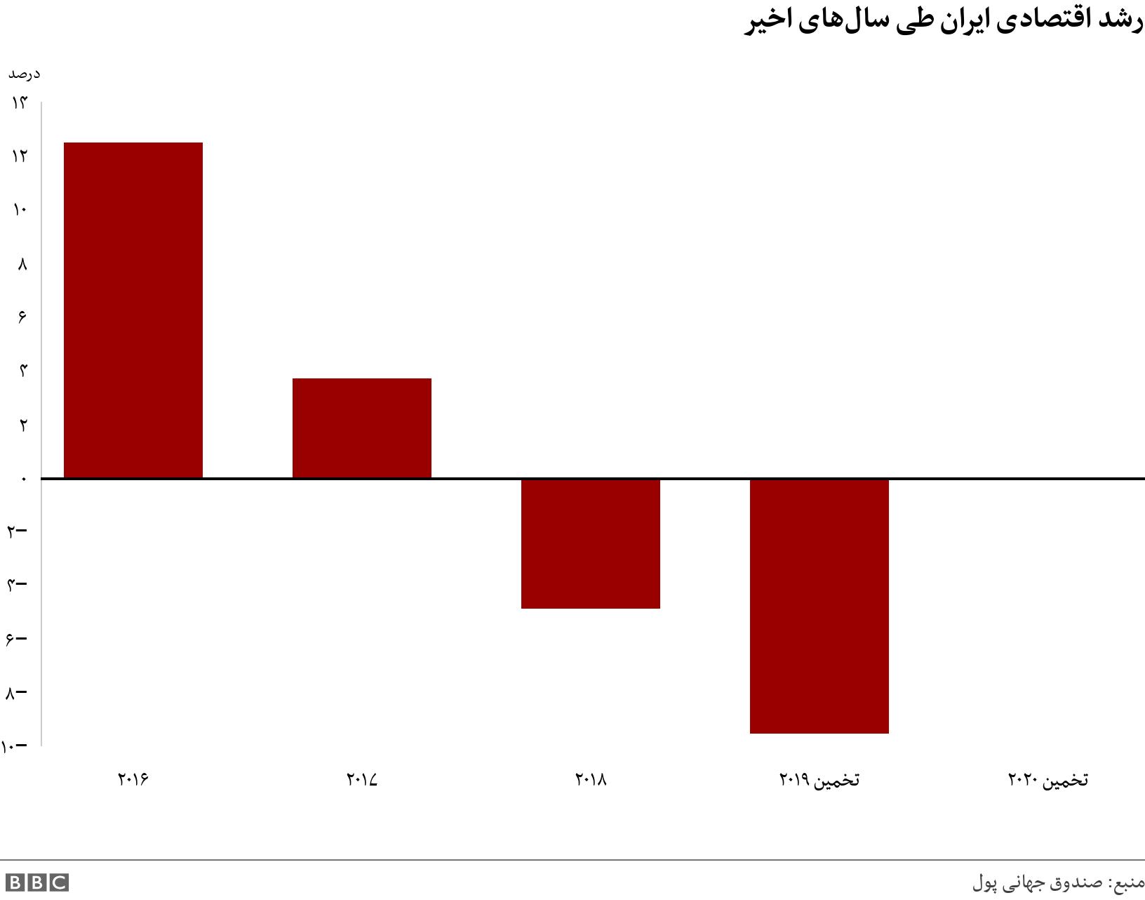 رشد اقتصادی ایران طی سالهای اخیر. .  .