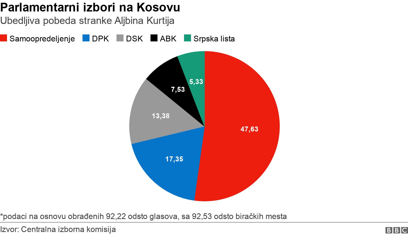 Parlamentarni izbori na Kosovu. Ubedljiva pobeda stranke Aljbina Kurtija. *podaci na osnovu obrađenih 92,22 odsto glasova, sa 92,53 odsto biračkih mesta.