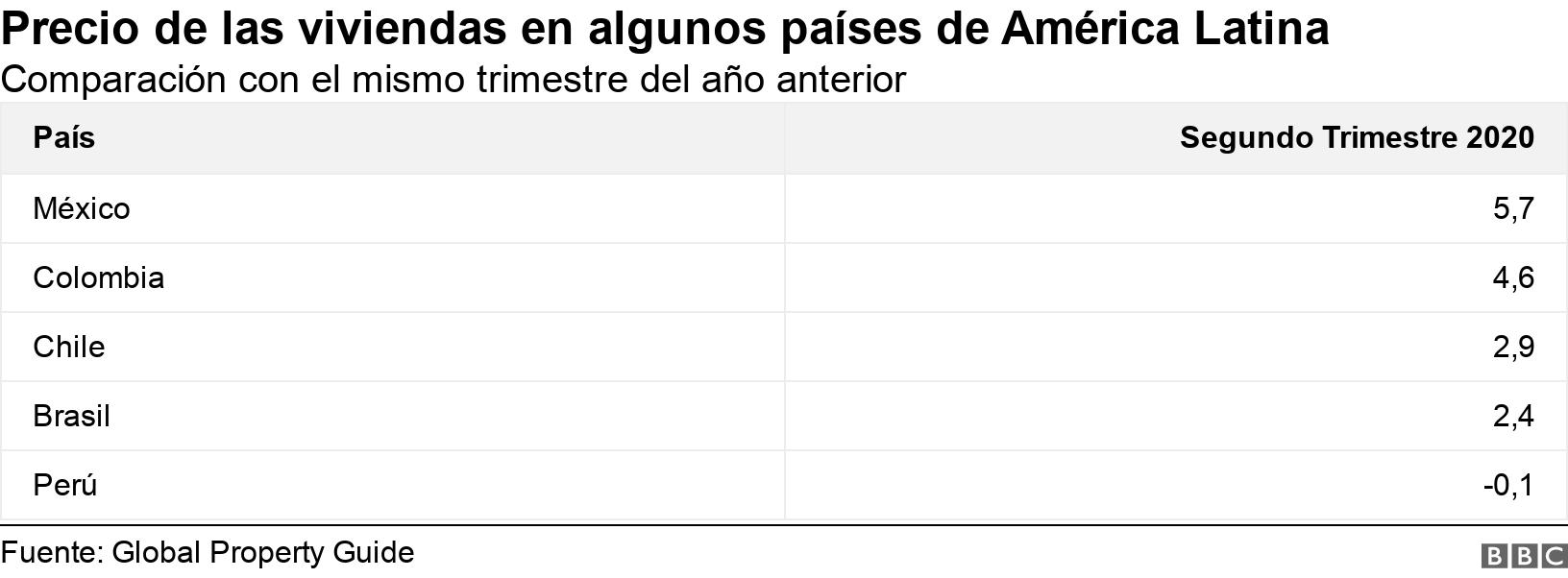 Precio de las viviendas en algunos países de América Latina. Comparación con el mismo trimestre del año anterior.  .