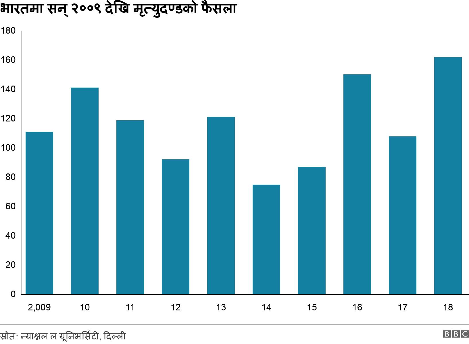 भारतमा सन् २००९ देखि मृत्युदण्डको फैसला. .  .