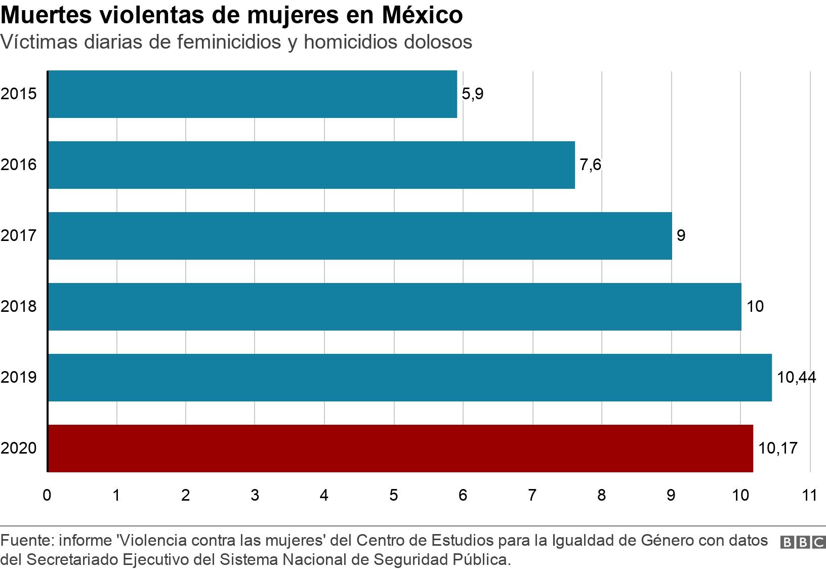 Muertes violentas de mujeres en México. Víctimas diarias de feminicidios y homicidios dolosos.  .