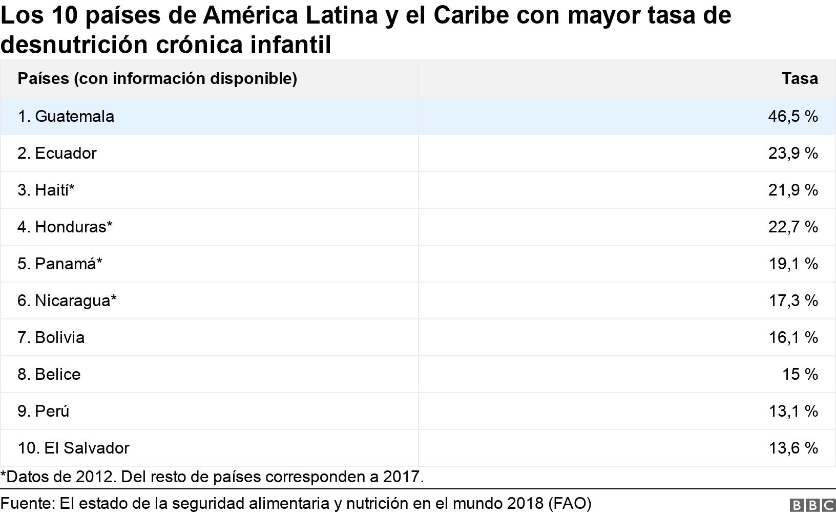 Los 10 países de América Latina y el Caribe con mayor tasa de desnutrición crónica infantil. .  *Datos de 2012. Del resto de países corresponden a 2017..