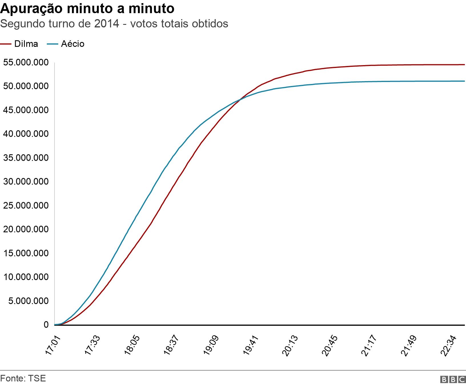 Apuração minuto a minuto . Segundo turno de 2014 - votos totais obtidos.  .