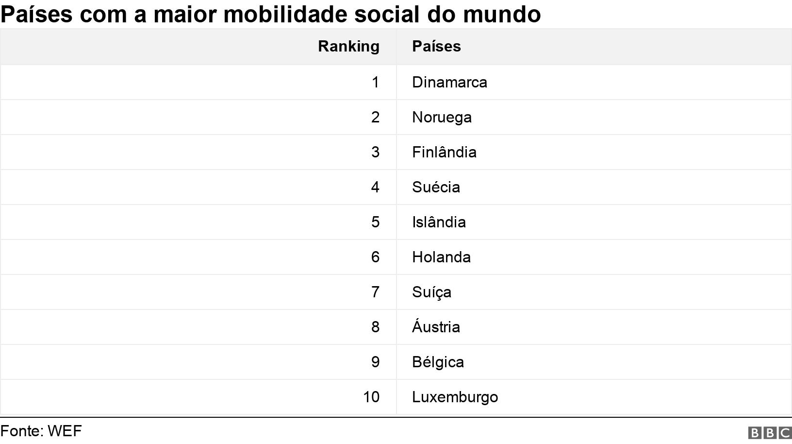 Países com a maior mobilidade social do mundo. .  .