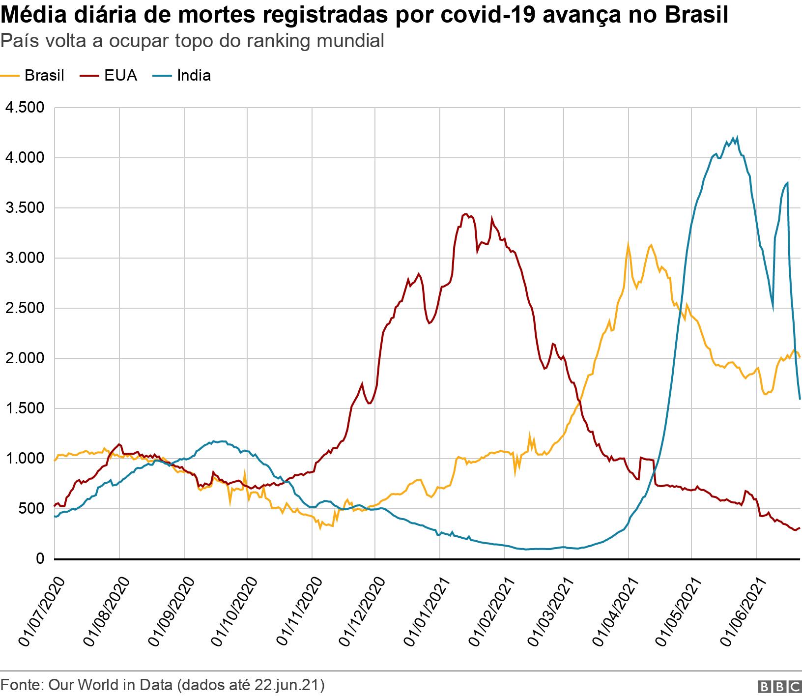 Média diária de mortes registradas por covid-19 avança no Brasil. País volta a ocupar topo do ranking mundial .  .