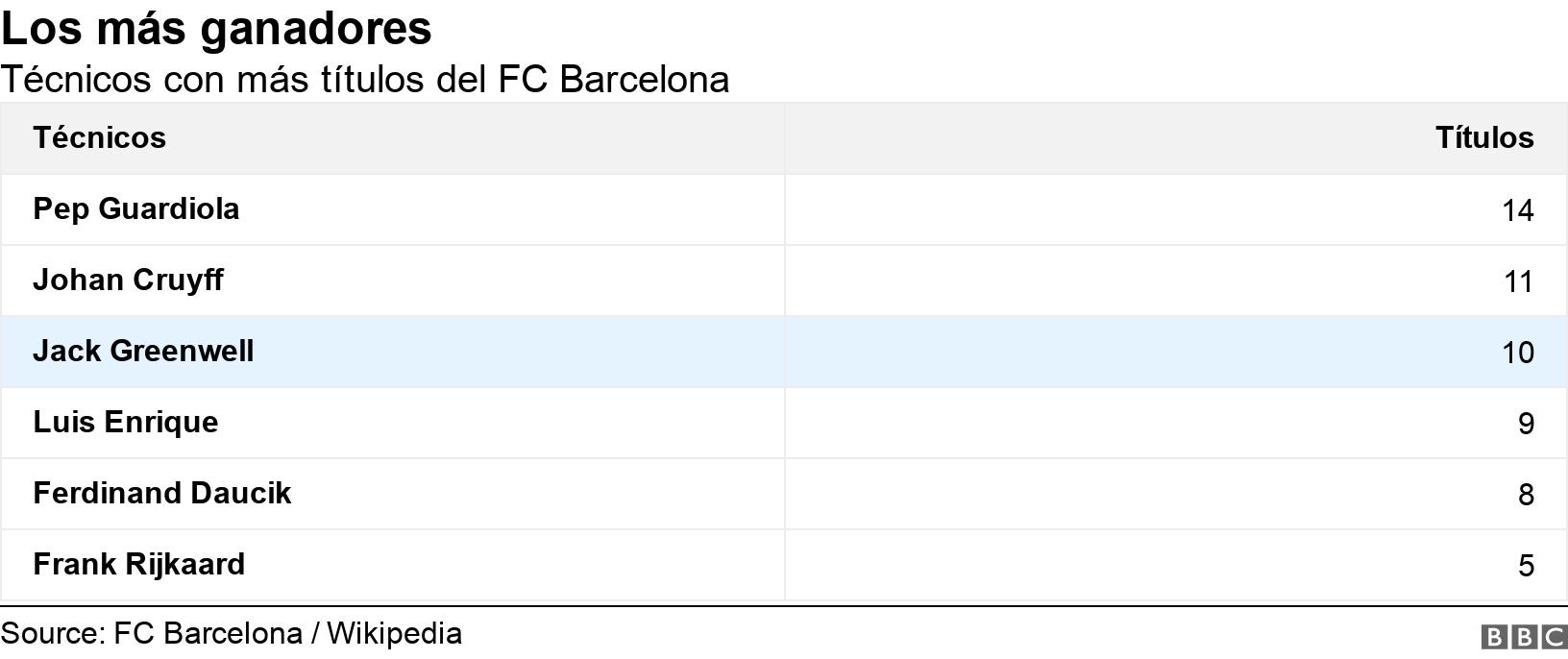 Los más ganadores. Técnicos con más títulos del FC Barcelona.  .