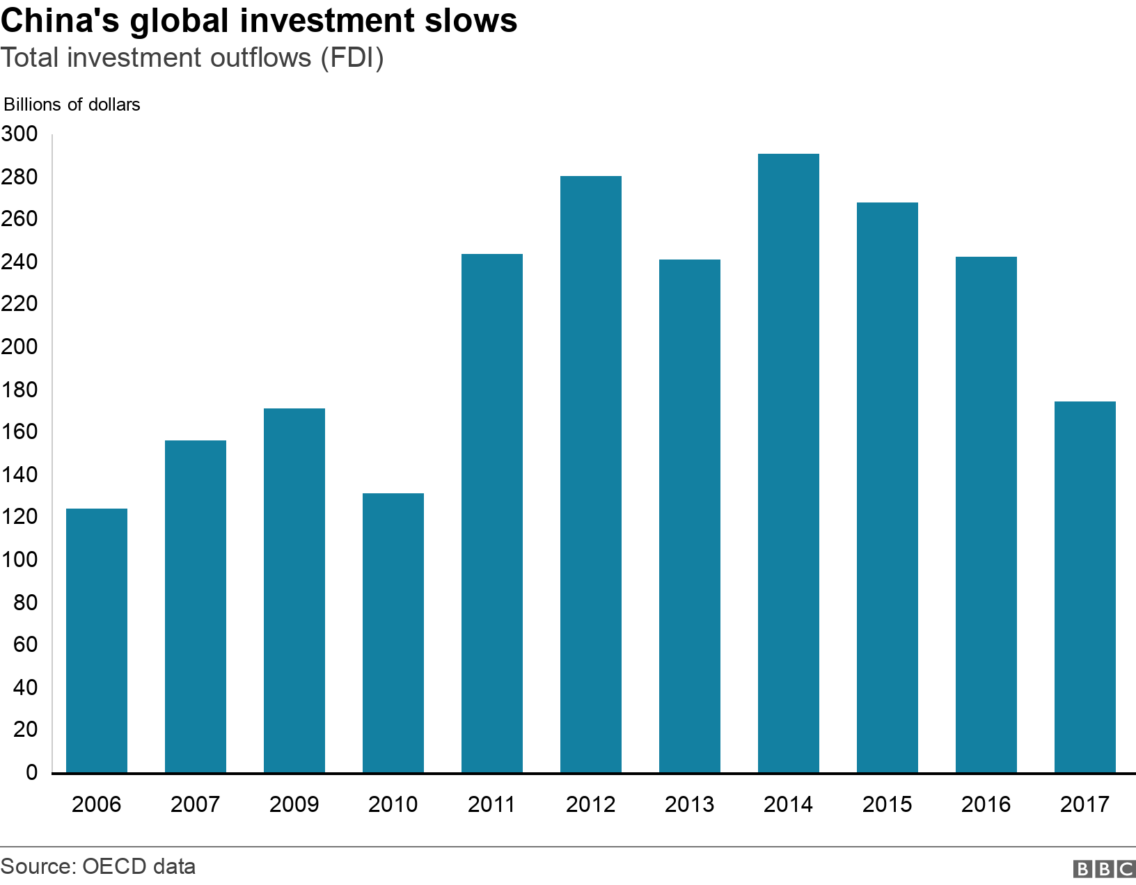 China's global investment slows. Total investment outflows (FDI).  .