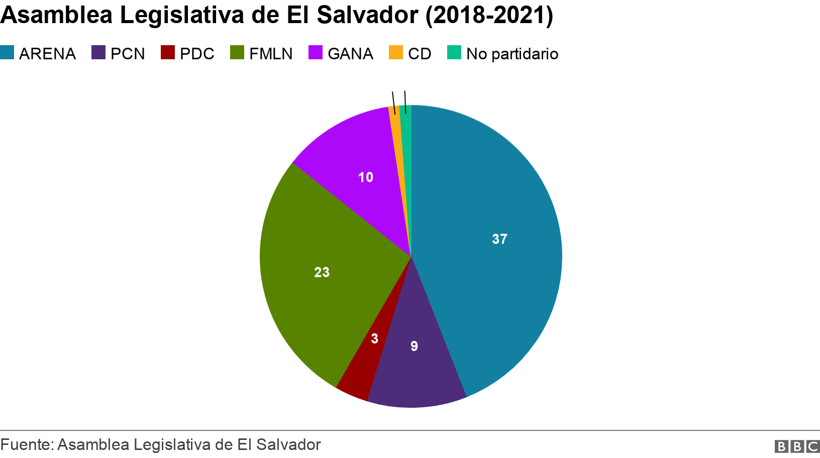 Asamblea Legislativa de El Salvador (2018-2021). . Gráfico de la Asamblea Legislativa de El Salvador .