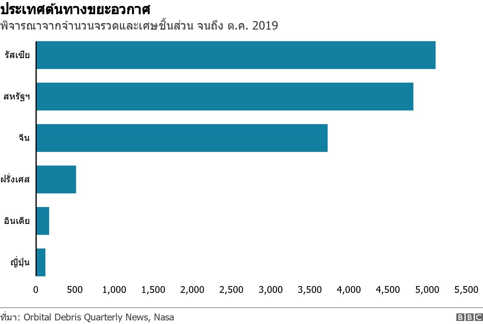 ประเทศต้นทางขยะอวกาศ  . พิจารณาจากจำนวนจรวดและเศษชิ้นส่วน จนถึง ต.ค. 2019.  .