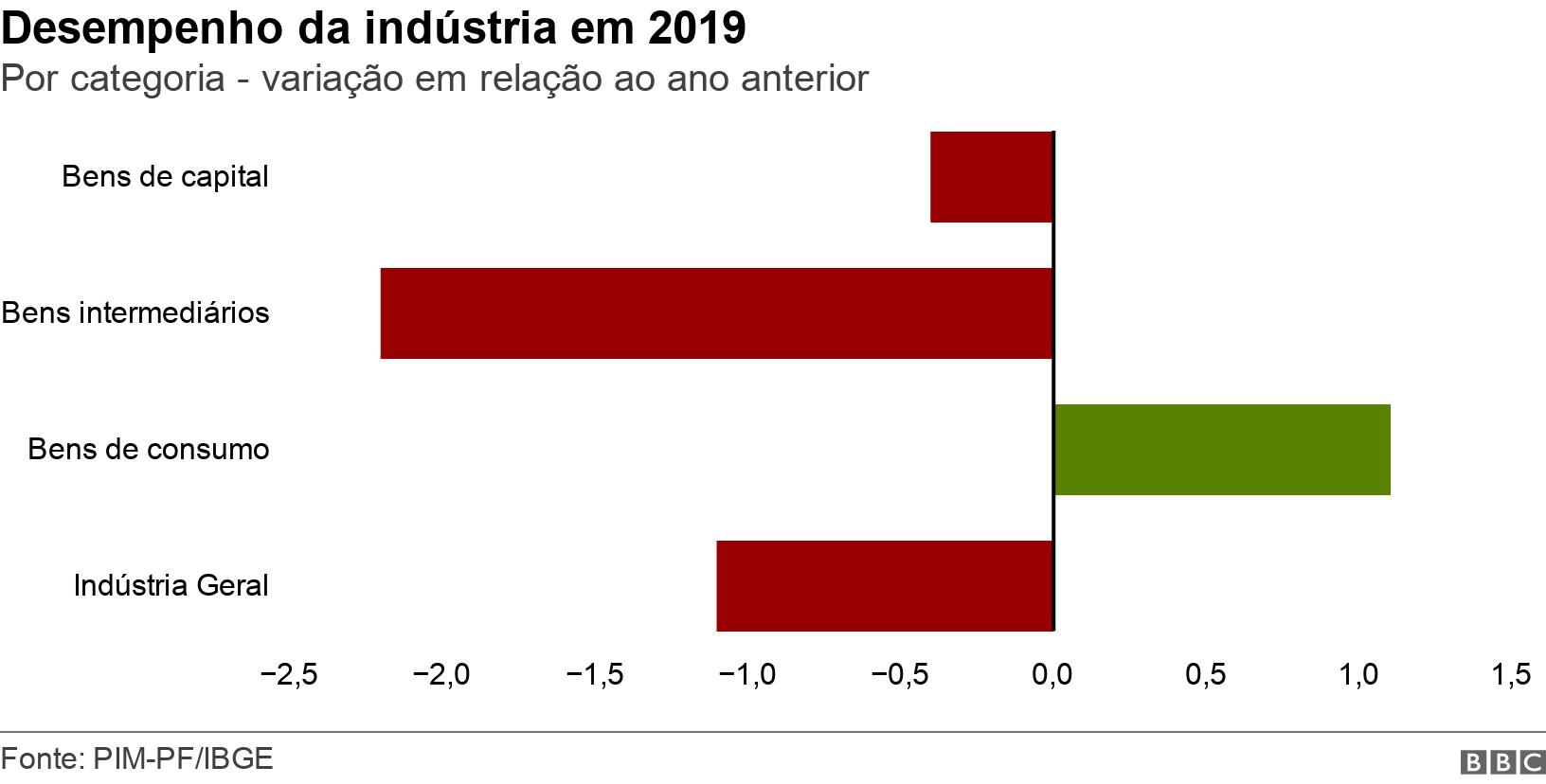 Desempenho da indústria em 2019. Por categoria - variação em relação ao ano anterior.  .