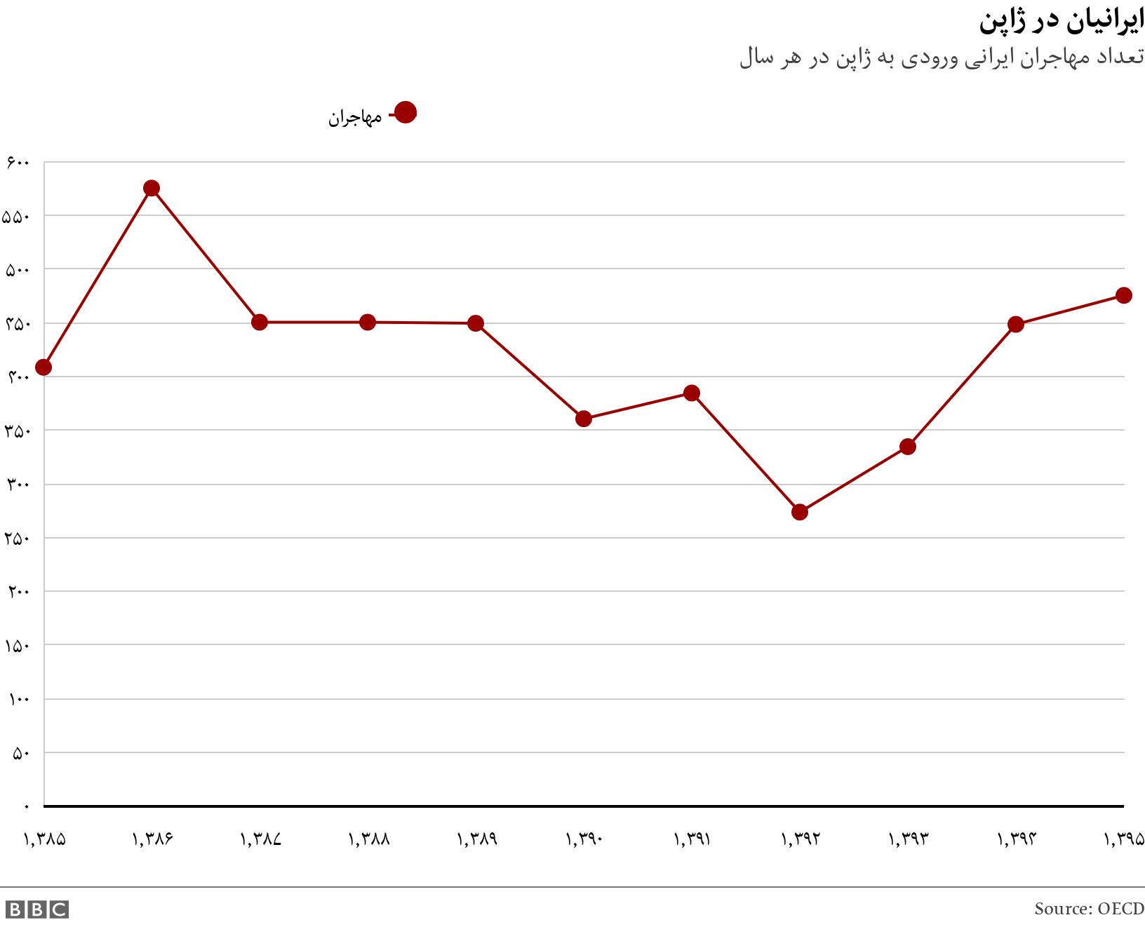 ایرانیان در ژاپن. تعداد مهاجران ایرانی ورودی به ژاپن در هر سال.  .