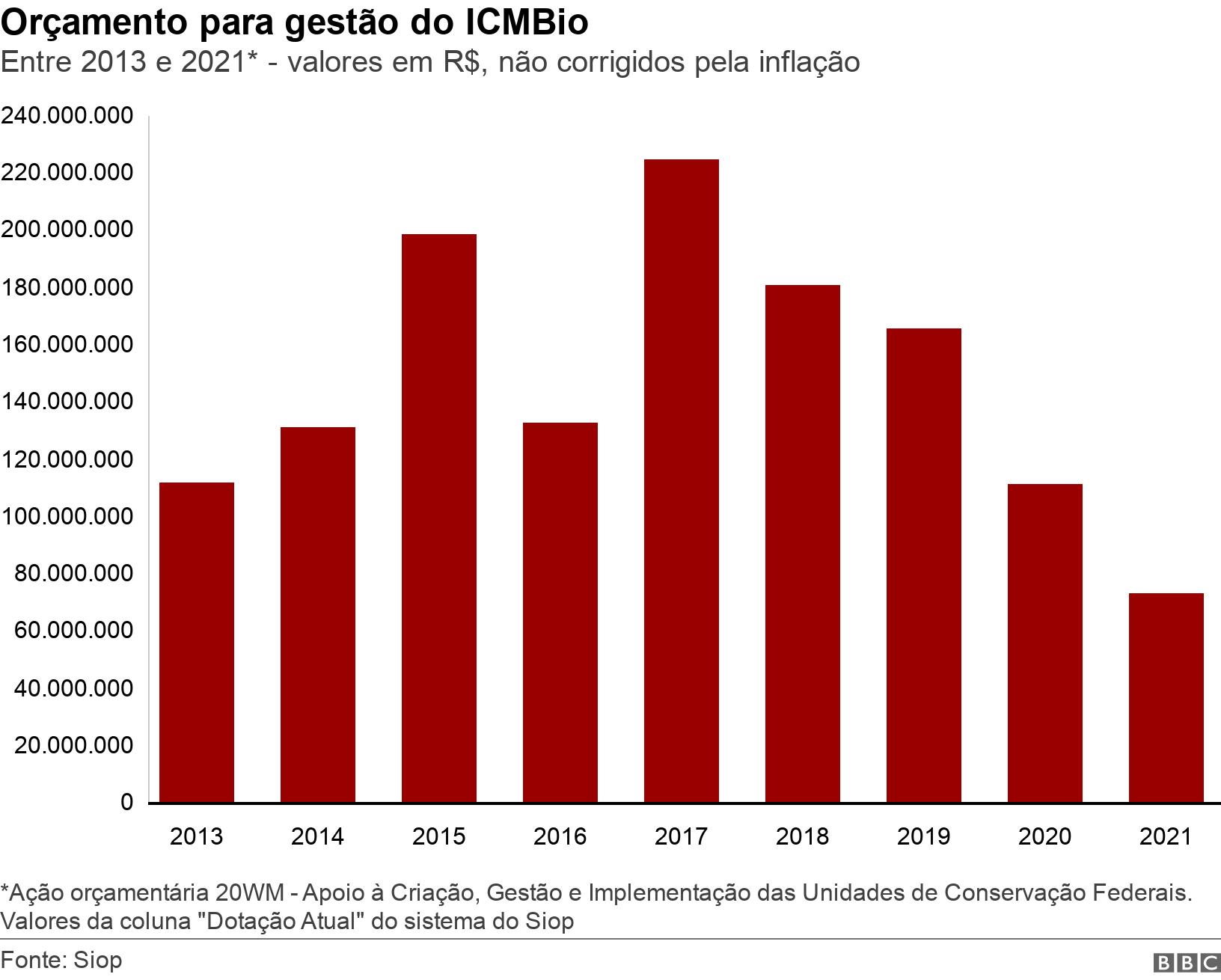 """Orçamento para gestão do ICMBio. Entre 2013 e 2021* - valores em R$, não corrigidos pela inflação.  *Ação orçamentária 20WM - Apoio à Criação, Gestão e Implementação das Unidades de Conservação Federais. Valores da coluna """"Dotação Atual"""" do sistema do Siop ."""
