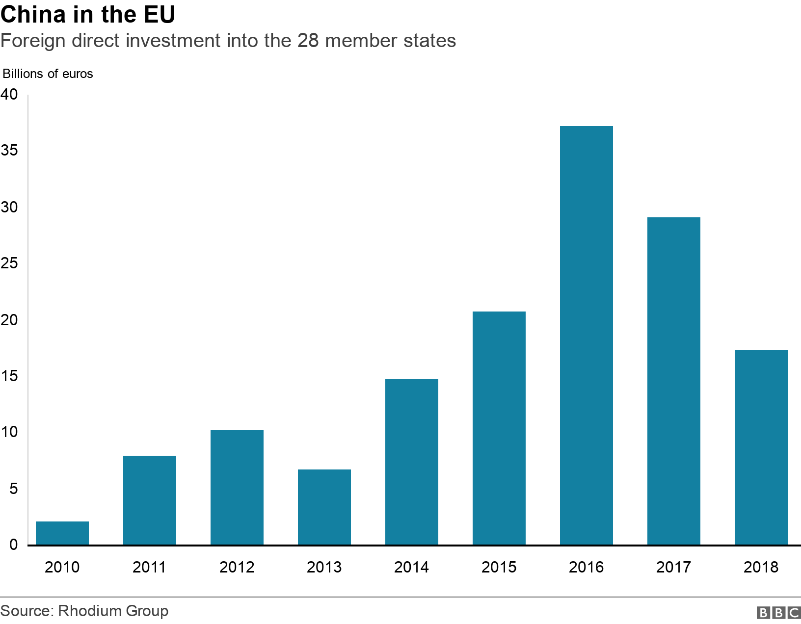 China in the EU. Foreign direct investment into the 28 member states .  .