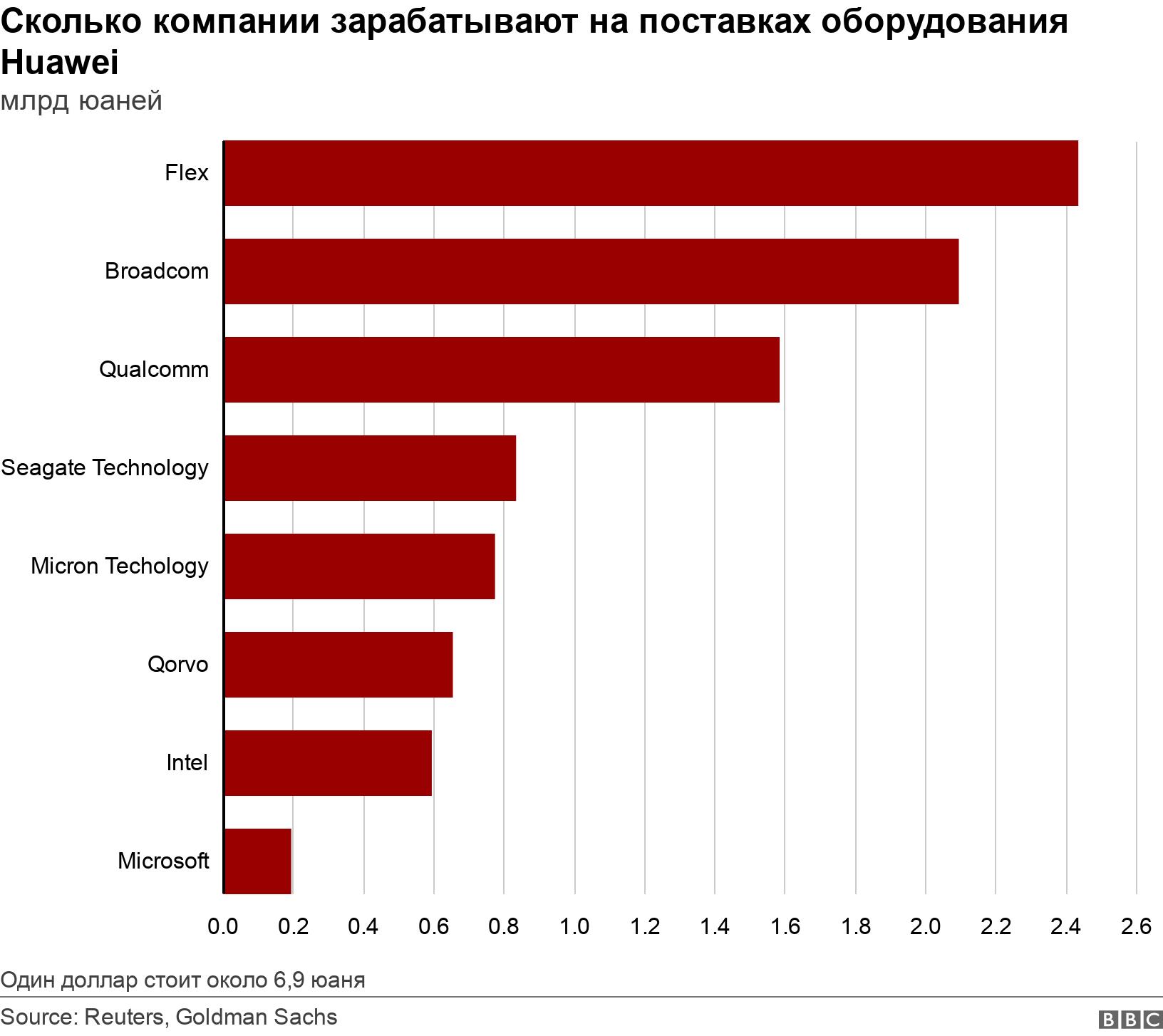 Сколько компании зарабатывают на поставках оборудования Huawei. млрд юаней.  Один доллар стоит около 6,9 юаня.