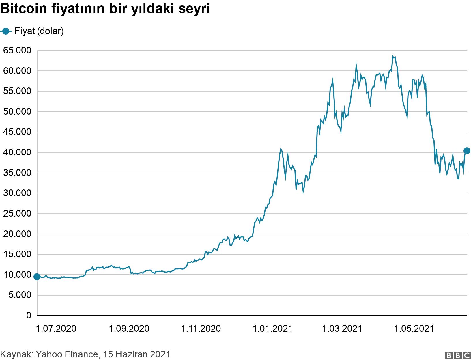 Bitcoin fiyatının bir yıldaki seyri. .  .