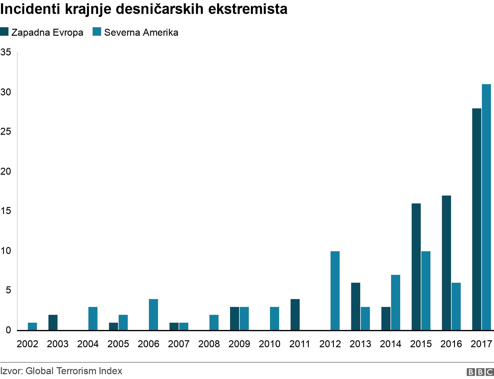 Incidenti krajnje desničarskih ekstremista. . Incidents by far-right extremists .